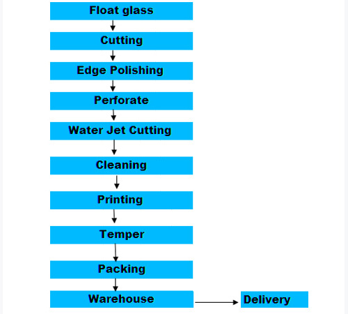 Process and Equipment